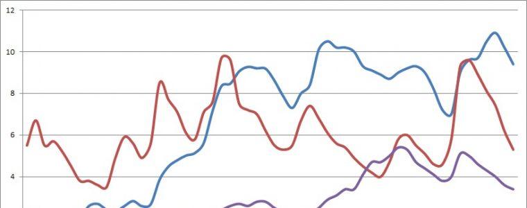 News Economia: Crescono Consumi Famiglie, Sale l'Inflazione